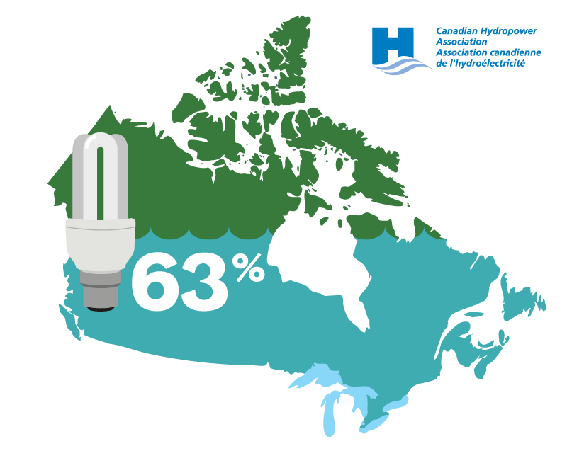 Hydropower is providing more than 63% of Canada's electgricity