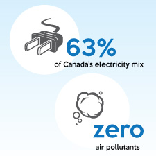 L'hydroélectricité: solution unique du Canada pour lutter contre les changements climatiques